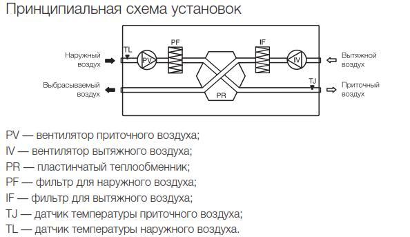 Схема работы приточных